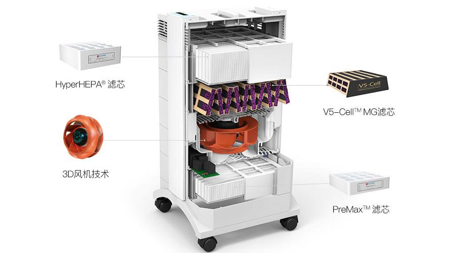 各种结构的滤网式空气净化器怎么选?